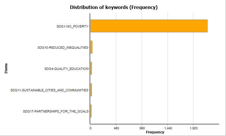 Distribution of keywords