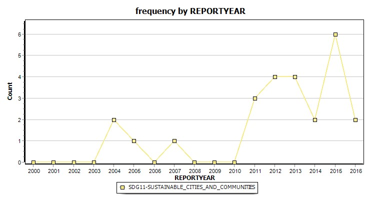 Frequency by report year