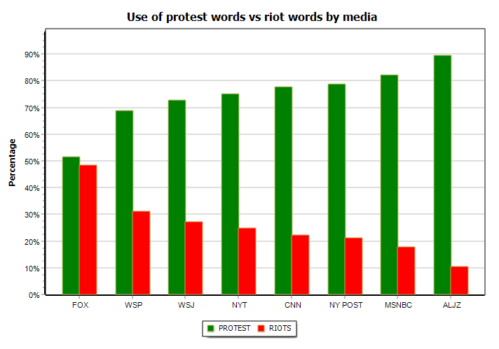 Use of protest words vs riot words by media