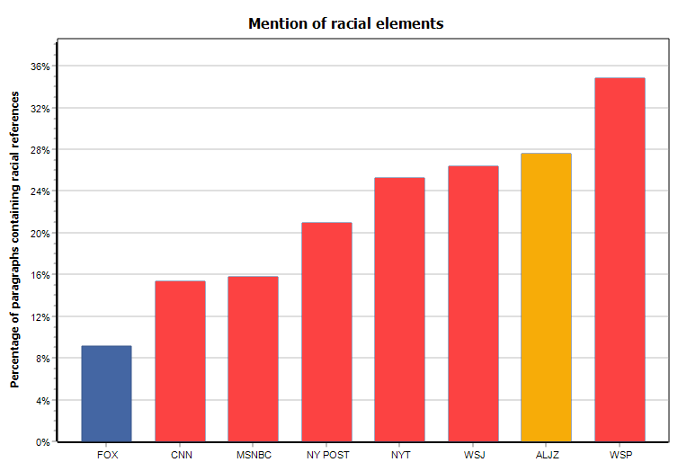 Mention of racial elements