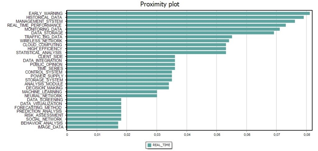 Using Text Mining of Big Data for Prediction